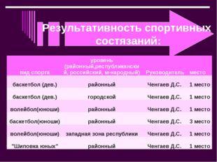 Результативность спортивных состязаний:  вид спортауровень (районный,респу