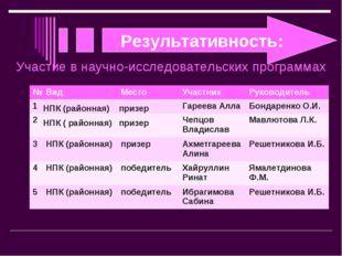 Результативность: Участие в научно-исследовательских программах №ВидМестоУ
