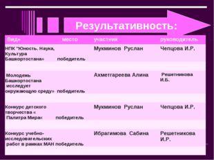 """Результативность: . Вид»местоучастникруководитель НПК """"Юность. Наука, Куль"""