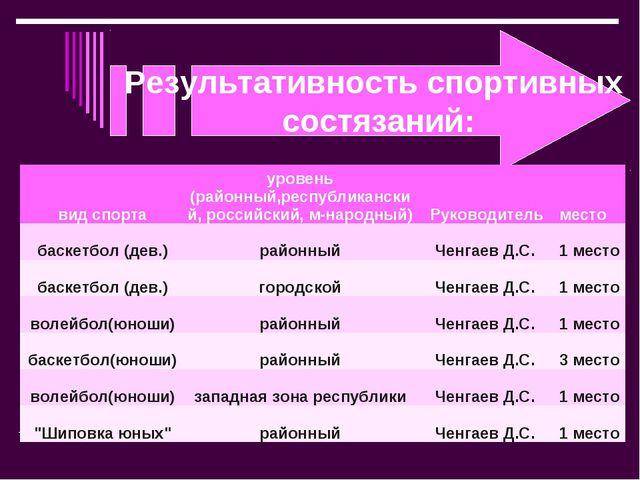Результативность спортивных состязаний:  вид спортауровень (районный,респу...