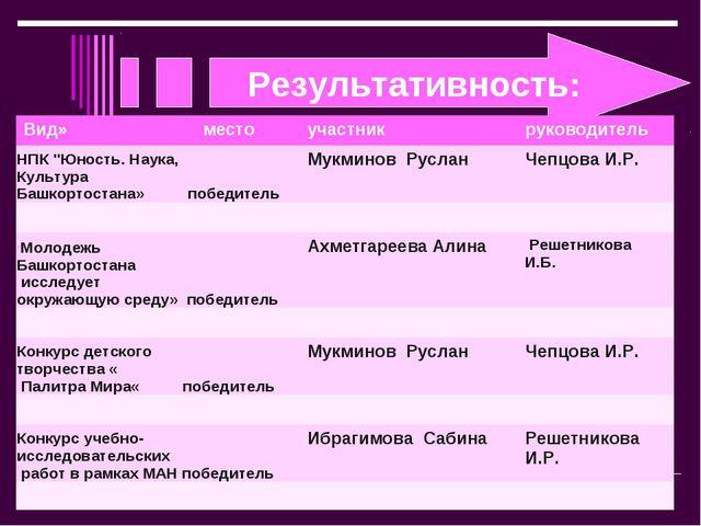 """Результативность: . Вид»местоучастникруководитель НПК """"Юность. Наука, Куль..."""