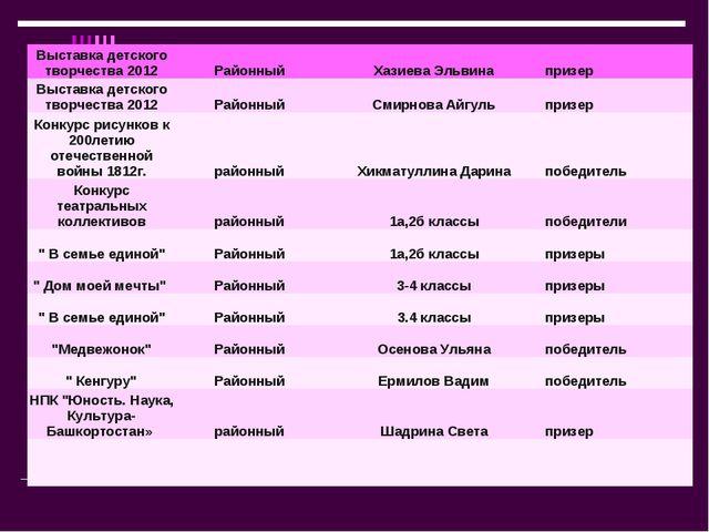 . Выставка детского творчества 2012РайонныйХазиева Эльвинапризер Выставк...