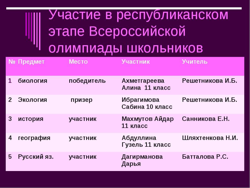 Участие в республиканском этапе Всероссийской олимпиады школьников №Предмет...