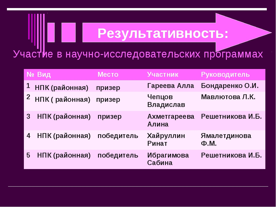 Результативность: Участие в научно-исследовательских программах №ВидМестоУ...