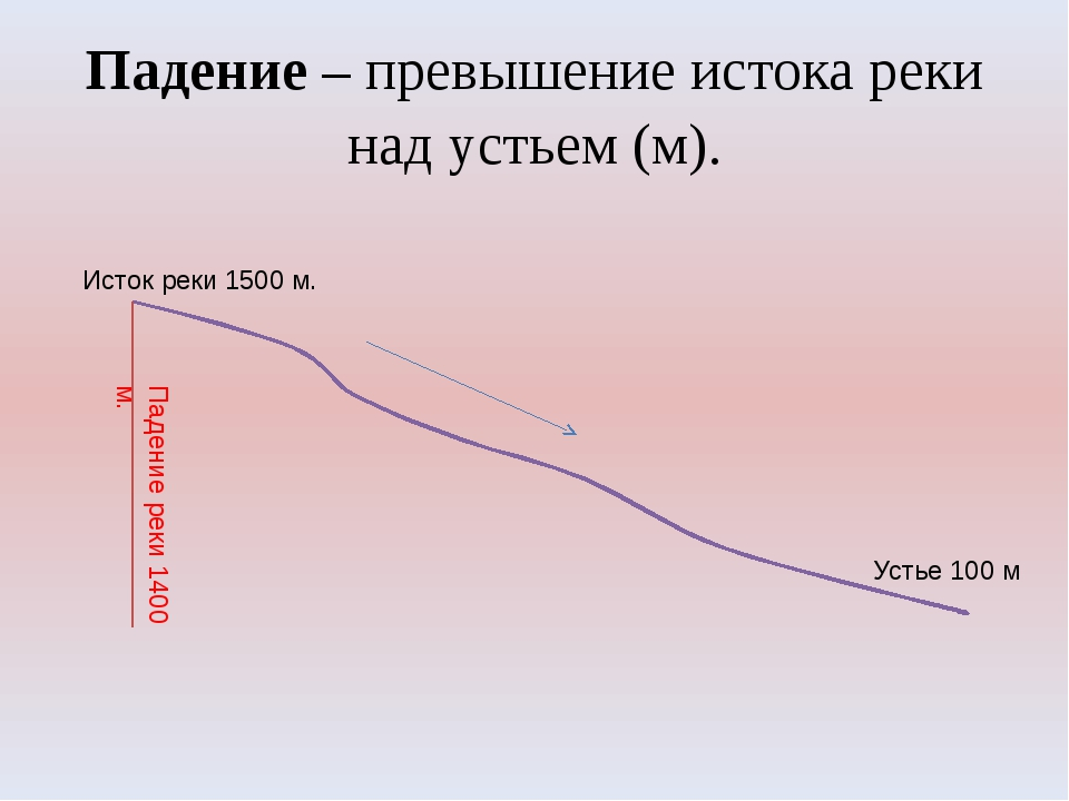 Падение – превышение истока реки над устьем (м). Устье 100 м Исток реки 1500...