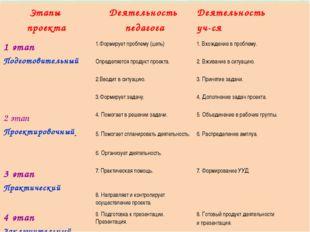 Этапы проекта Деятельность педагога Деятельность уч-ся 1 этап Подготовительны