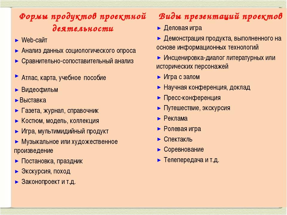 Формы продуктов проектной деятельности Web-сайт Анализ данных социологическог...