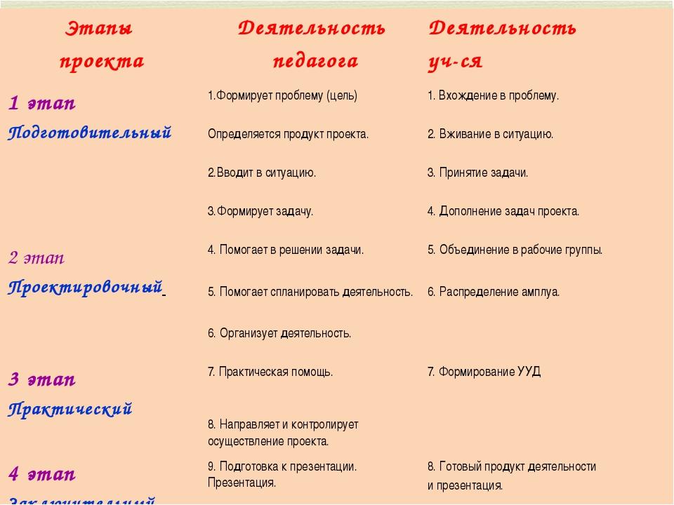 Этапы проекта Деятельность педагога Деятельность уч-ся 1 этап Подготовительны...