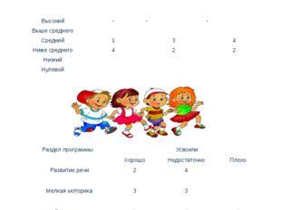 Диагностика развития воспитанников группы Уровень развития (6 воспитанников)