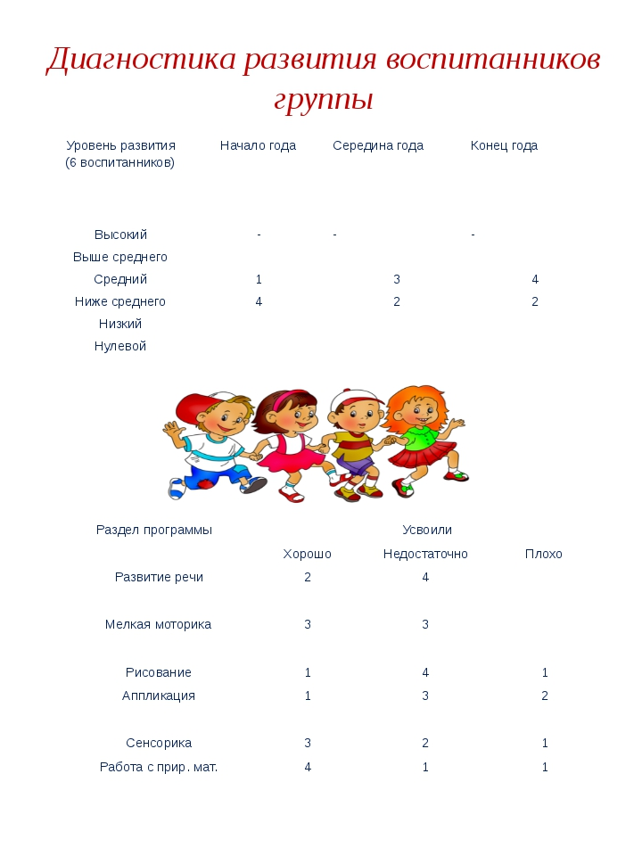 Диагностика развития воспитанников группы Уровень развития (6 воспитанников)...