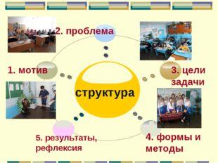 1. мотив 2. проблема структура 3. цели задачи 4. формы и методы 5. результат