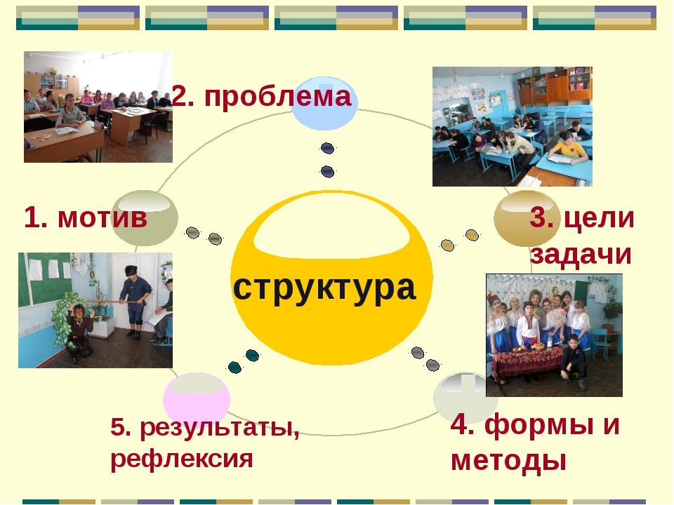 1. мотив 2. проблема структура 3. цели задачи 4. формы и методы 5. результат...
