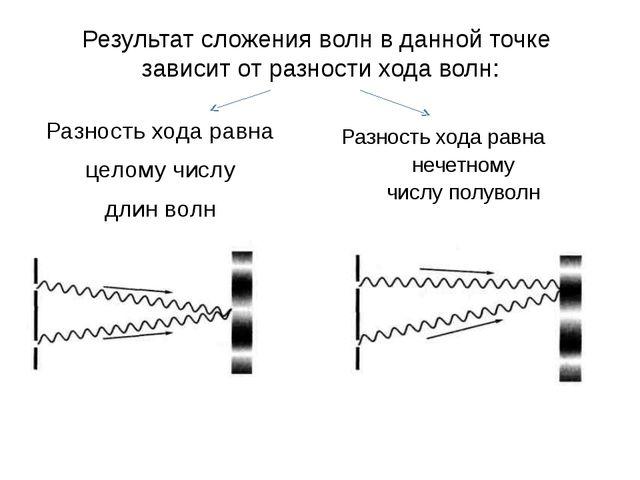 Результат сложения волн в данной точке зависит от разности хода волн: Разност...