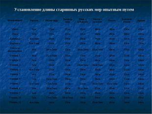 Установление длины старинных русских мер опытным путем ИзмеряемыйВершокМала
