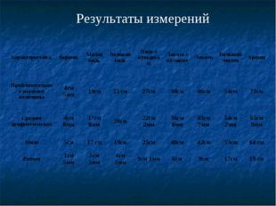 Результаты измерений Характеристика ВершокМалая пядьВеликая пядьПядь с ку