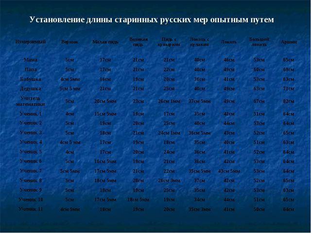 Установление длины старинных русских мер опытным путем ИзмеряемыйВершокМала...