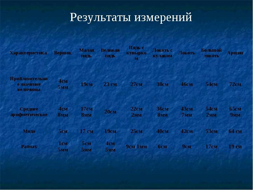 Результаты измерений Характеристика ВершокМалая пядьВеликая пядьПядь с ку...