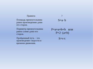Правила ? Площадь прямоугольника равнапроизведению длин его сторон. S=a· b Пе