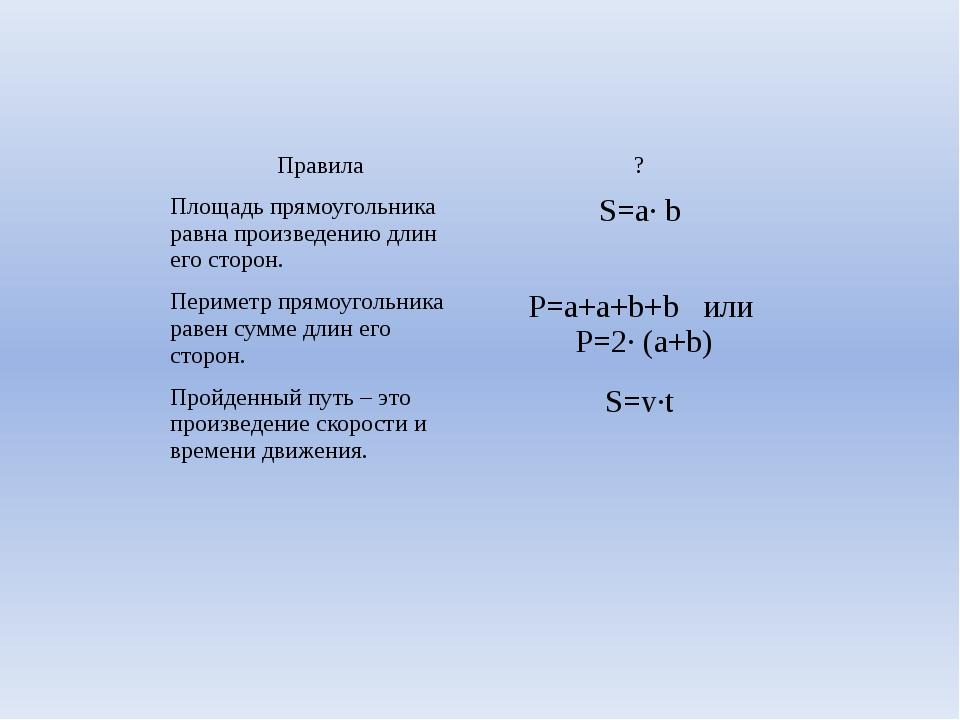 Правила ? Площадь прямоугольника равнапроизведению длин его сторон. S=a· b Пе...