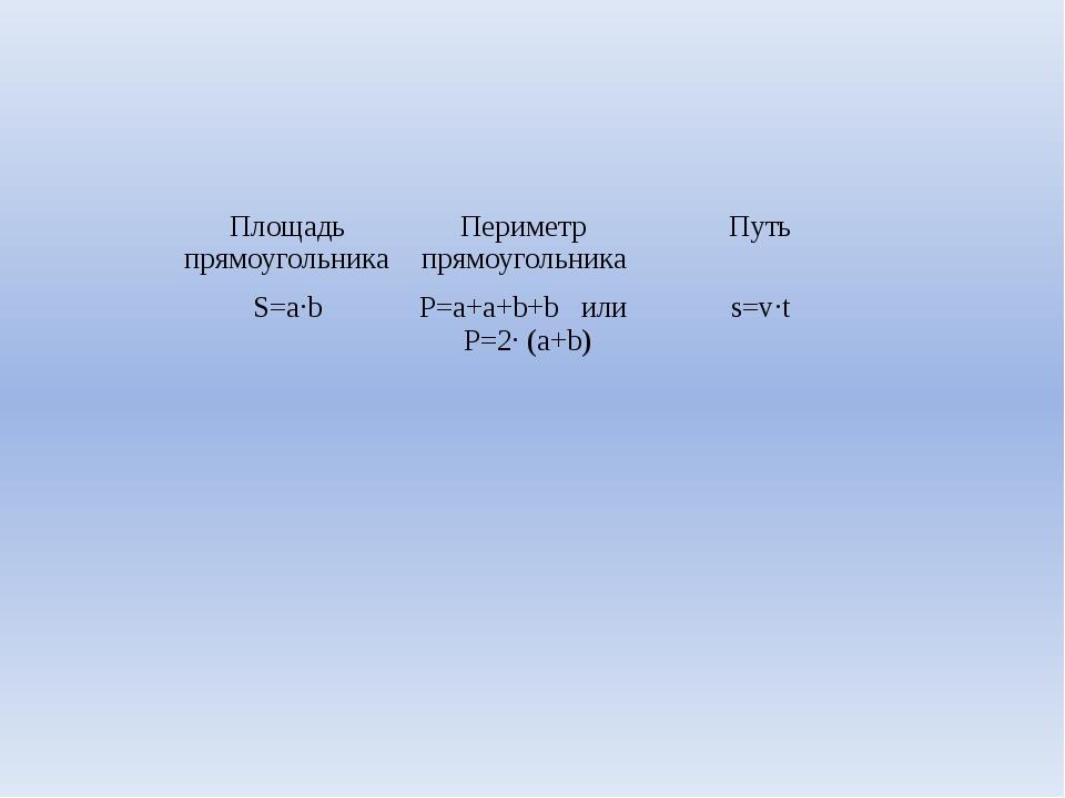 Площадь прямоугольника Периметр прямоугольника Путь S=a·b P=a+a+b+bили P=2· (...
