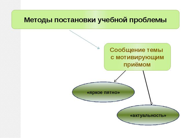 Методы постановки учебной проблемы Сообщение темы с мотивирующим приёмом «ярк...