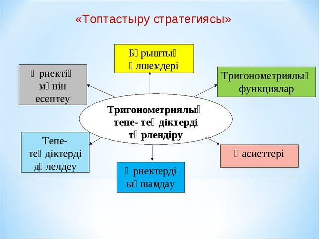 «Топтастыру стратегиясы» Бұрыштың өлшемдері Тригонометриялық тепе- теңдіктерд...