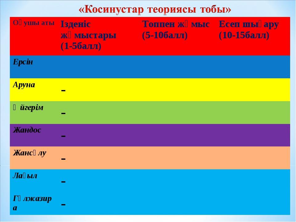 Оқушы атыІзденіс жұмыстары (1-5балл)Топпен жұмыс (5-10балл)Есеп шығару (10...