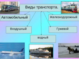 Виды транспорта. Автомобильный Железнодорожный Воздушный Гужевой водный