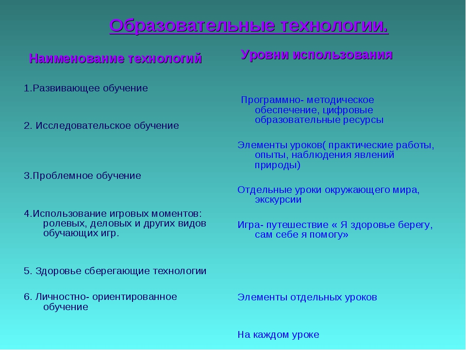 Образовательные технологии. Наименование технологий 1.Развивающее обучение 2...