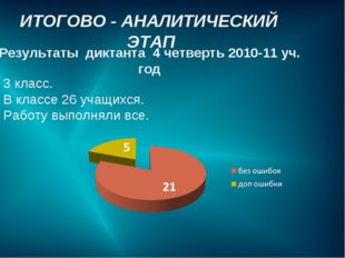 ИТОГОВО - АНАЛИТИЧЕСКИЙ ЭТАП Результаты диктанта 4 четверть 2010-11 уч. год 3