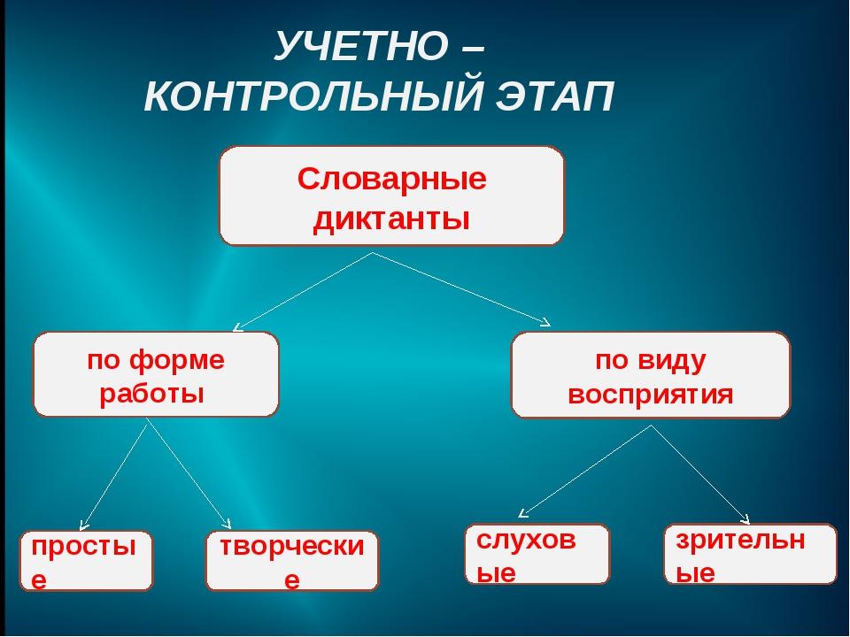 УЧЕТНО – КОНТРОЛЬНЫЙ ЭТАП Словарные диктанты по форме работы по виду восприят...