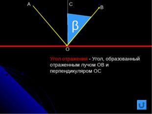 β Угол отражения - Угол, образованный отраженным лучом ОВ и перпендикуляром О