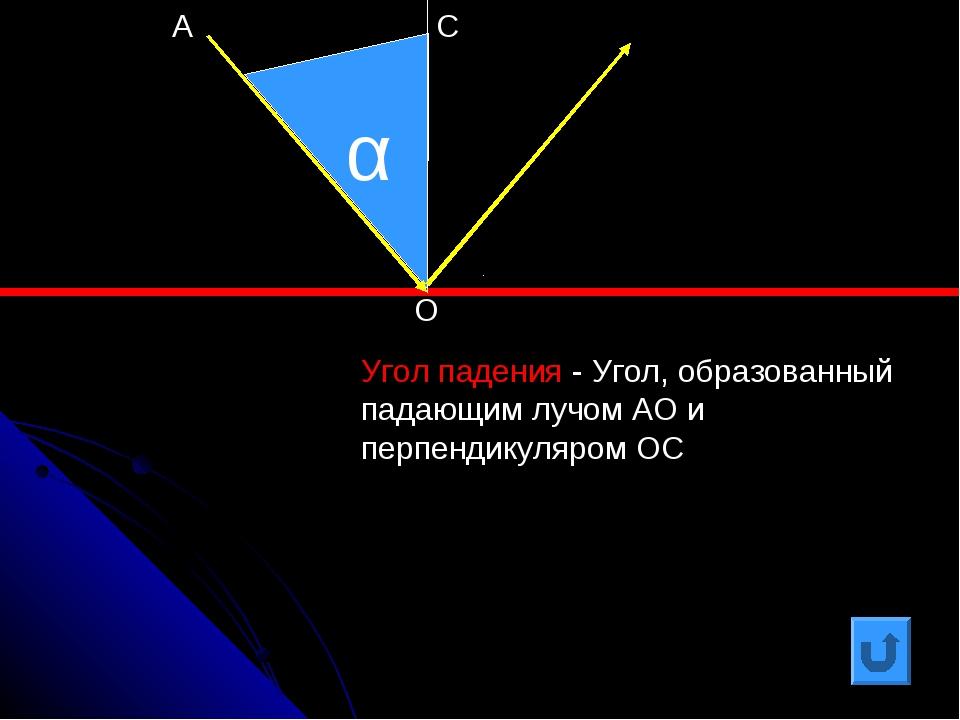 α Угол падения - Угол, образованный падающим лучом АО и перпендикуляром ОС