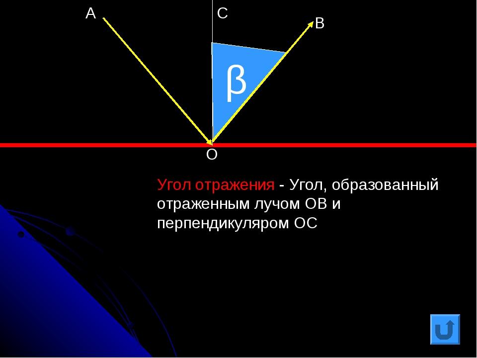 β Угол отражения - Угол, образованный отраженным лучом ОВ и перпендикуляром О...