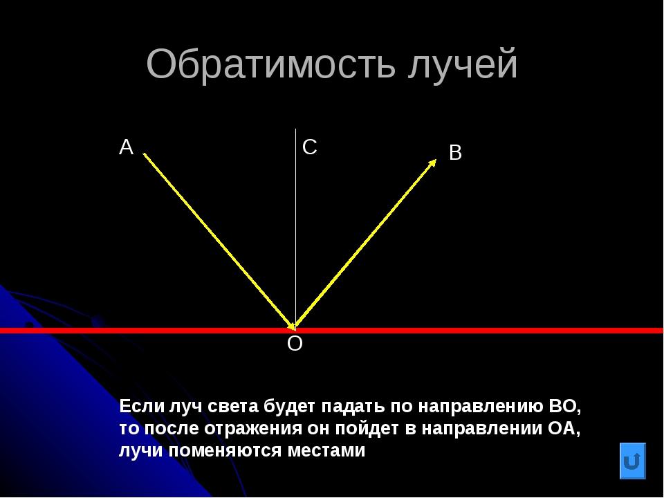 Обратимость лучей В Если луч света будет падать по направлению ВО, то после о...