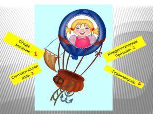 1 4 Морфологические Признаки 2 Правописание Общее значение Синтаксическая рол