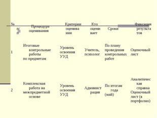 № п/п Процедура оценивания Критерии оценивания Кто оценивает Сроки Фик
