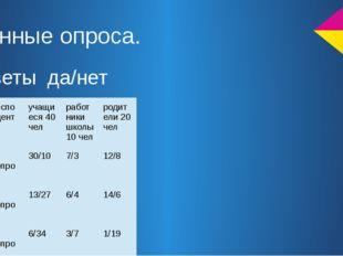 Данные опроса. ответы да/нет респонденты учащиеся 40 чел работники школы 10 ч