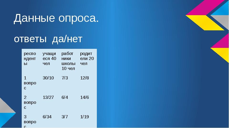 Данные опроса. ответы да/нет респонденты учащиеся 40 чел работники школы 10 ч...