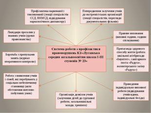 Система роботи з профілактики правопорушень КЗ «Луганська середня загальноосв