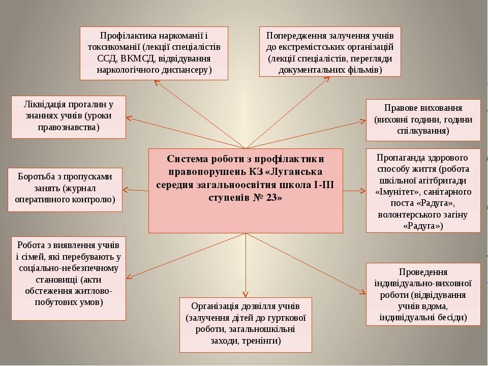 Система роботи з профілактики правопорушень КЗ «Луганська середня загальноосв...