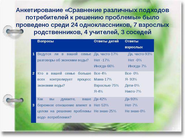 Анкетирование «Сравнение различных подходов потребителей к решению проблемы»...