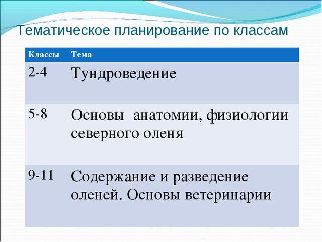 Тематическое планирование по классам Классы Тема 2-4Тундроведение 5-8Основ...