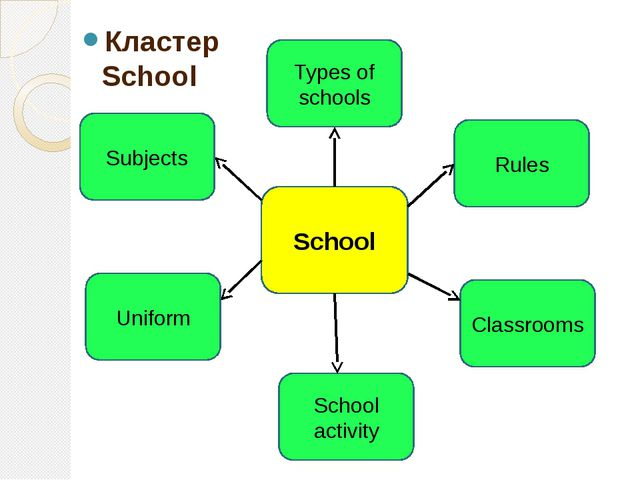 Кластер School School Rules Types of schools School activity Uniform Subject...