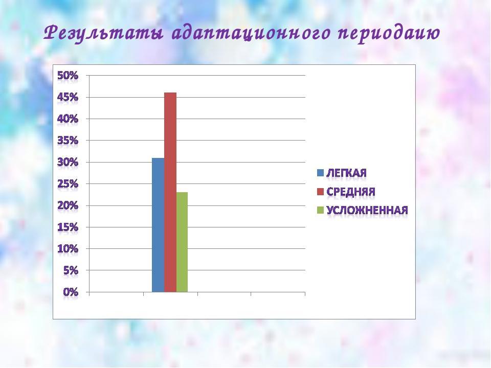 Результаты адаптационного периодаию