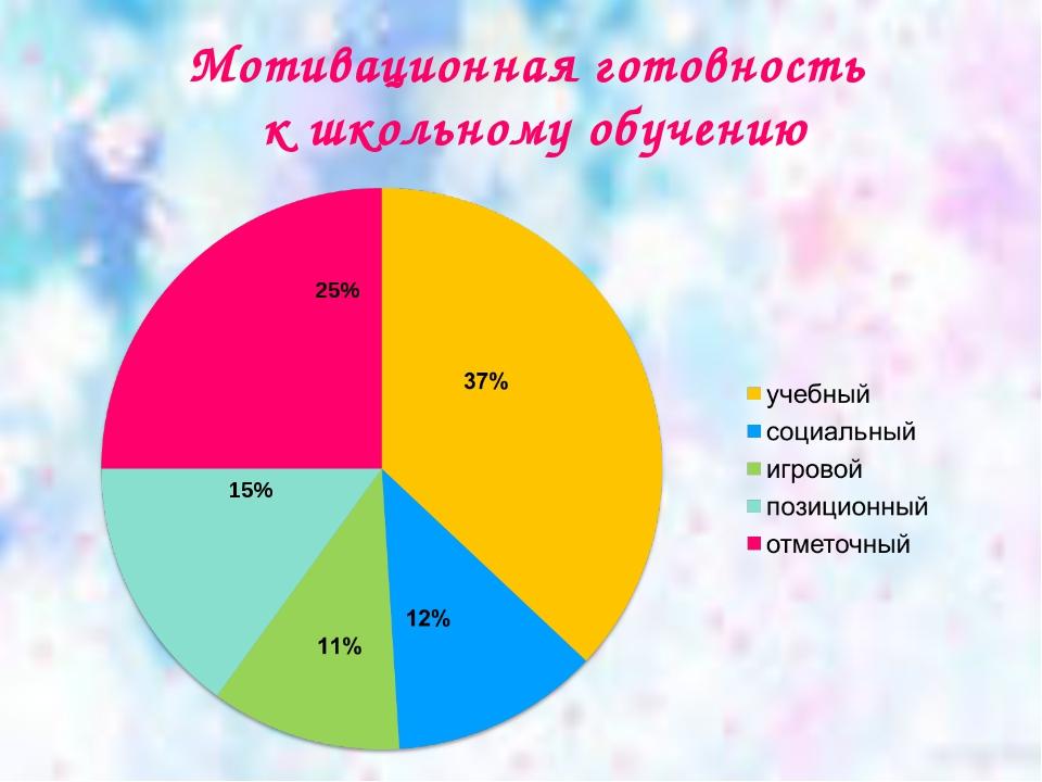 Мотивационная готовность к школьному обучению 15% 25%