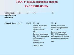 ГИА -9 шкала перевода оценок РУССКИЙ ЯЗЫК Отметка по пятибалльной шкале «2» «