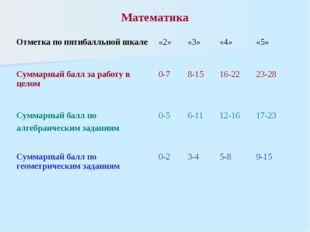 Математика Отметка по пятибалльной шкале «2» «3» «4» «5» Суммарный балл за ра