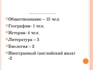 Информация о предварительном выборе экзаменов (на 15.12.14) Обществознание –