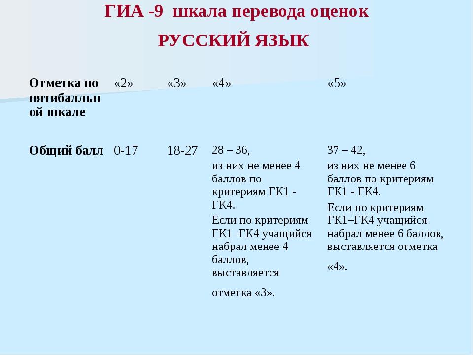 ГИА -9 шкала перевода оценок РУССКИЙ ЯЗЫК Отметка по пятибалльной шкале «2» «...